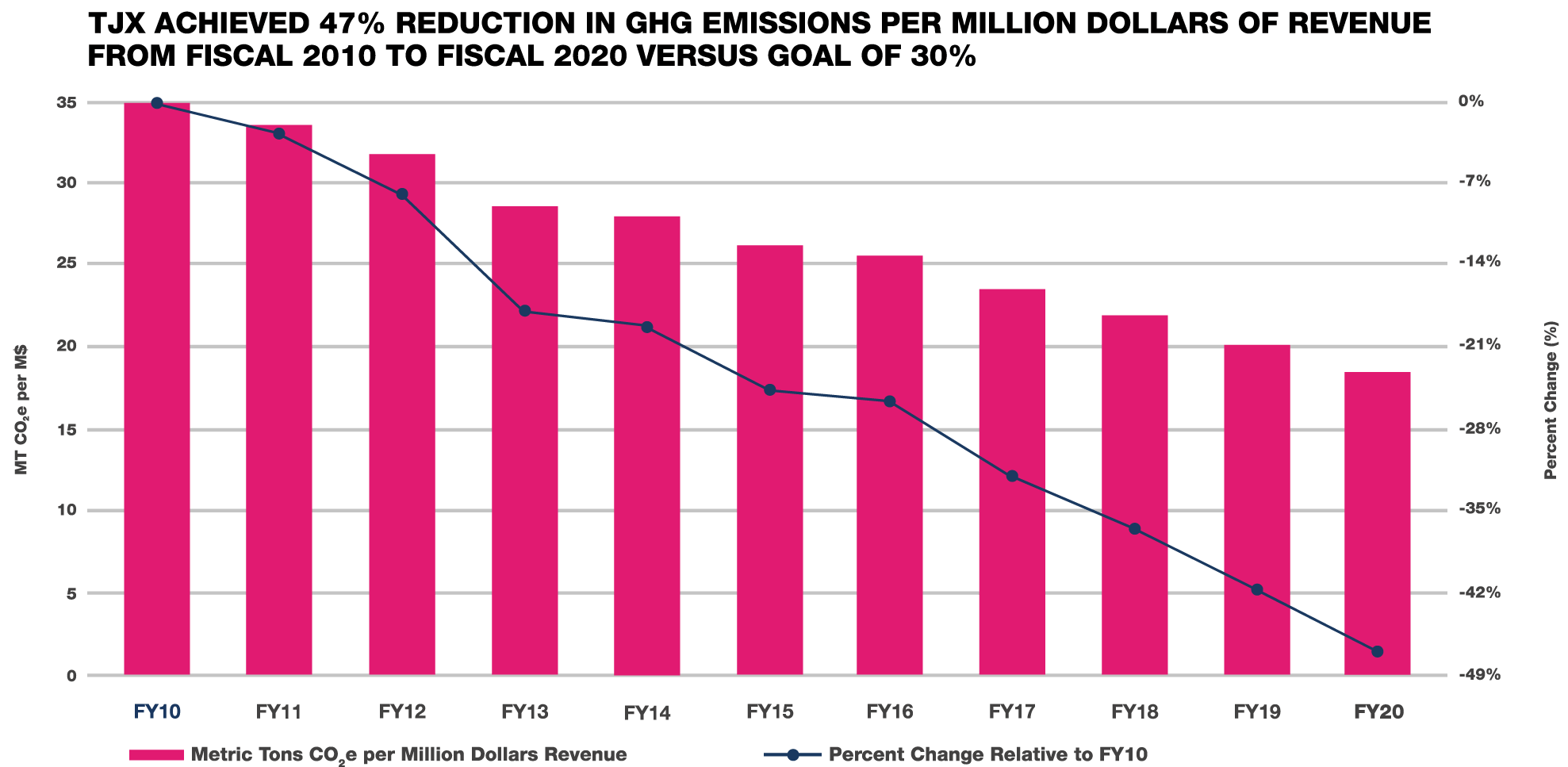 TJX achieved 47% reduction in GHG emissions per million dollars of revenue from fiscal 2010 to fiscal 2020 versus goal of 30%
