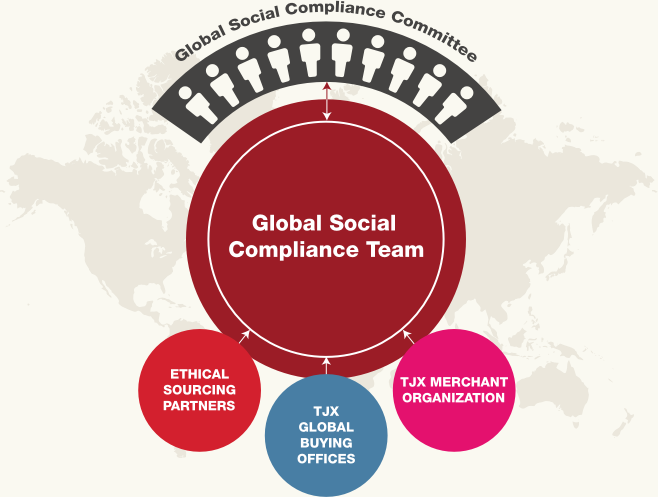 Global Social Compliance team at TJX is Global Social Compliance Committee, Ethical Sourcing Partners, TJX Global Buying Offices, TJX Merchant Organization