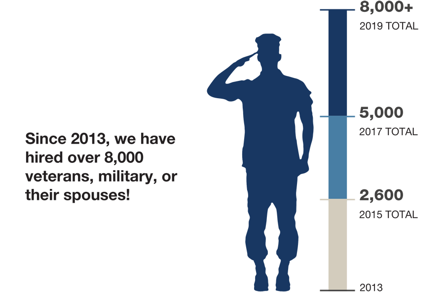 Since 2013, TJX hired more than 8,000 men and women who are currently in the military, veterans, or their spouses. From 2013 to 2015, the total hired was 2,600. By 2017, the total reached 5,000. By 2019, the total is 8000 plus.