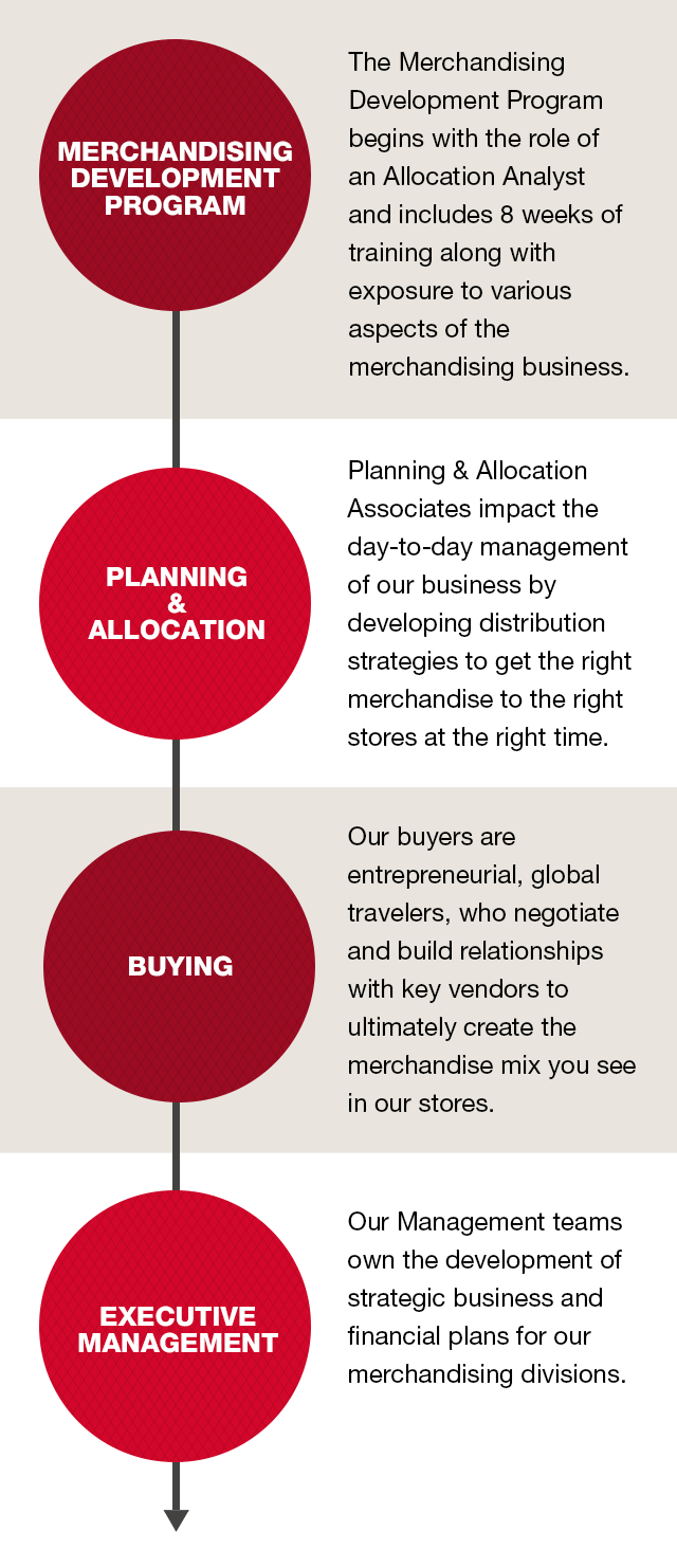 Fashion Merchandising And Retail Management